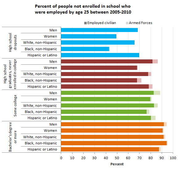 Percent of people not enrolled in school who were employed by age 25 between 2005-2010